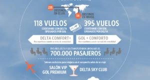 delta-gol-5-years-graphic-spa
