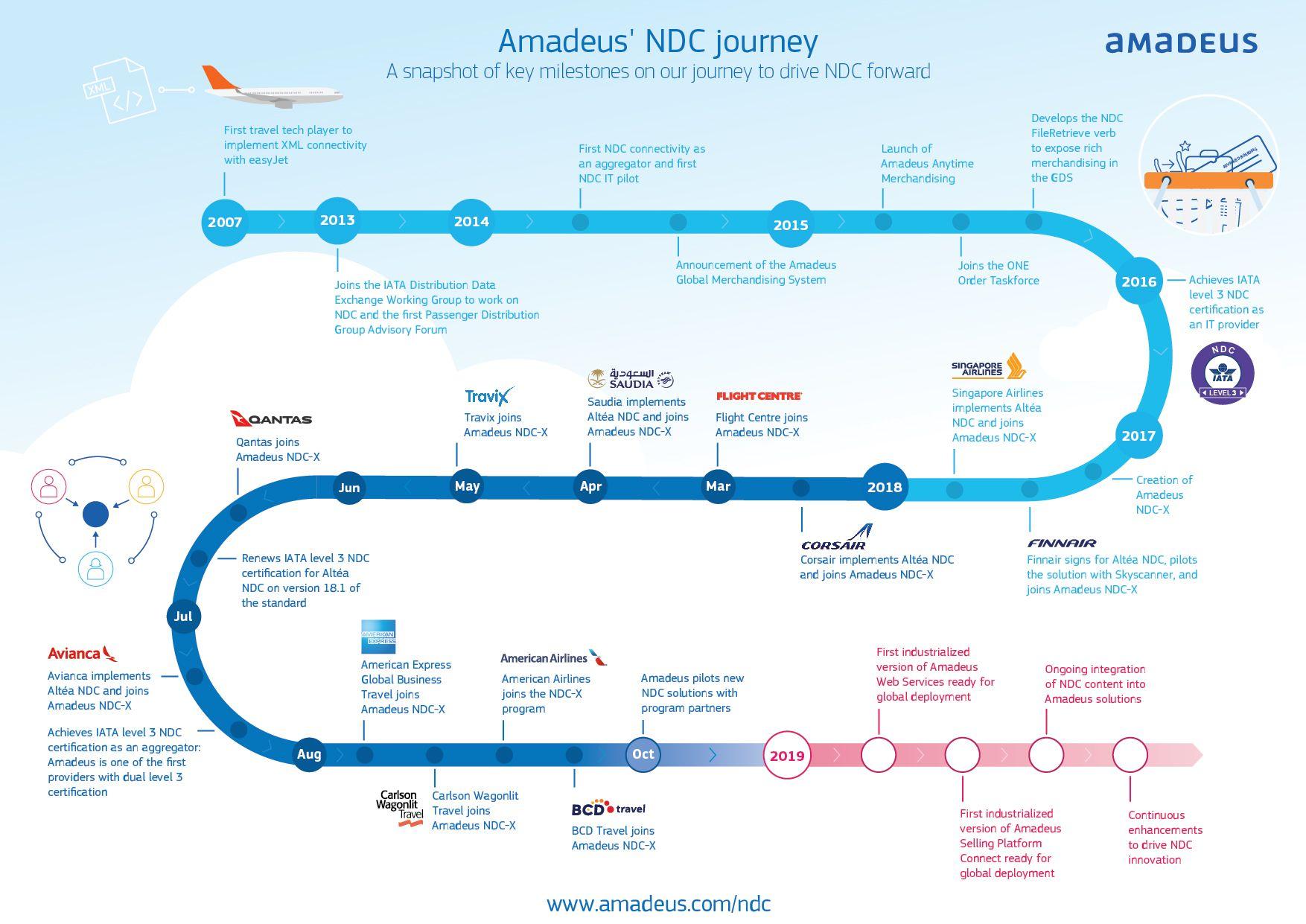 0ea26e305d8a Singapore Airlines adopta las soluciones Altéa NDC y Anytime Merchandising  de Amadeus para mejorar su estrategia de distribución